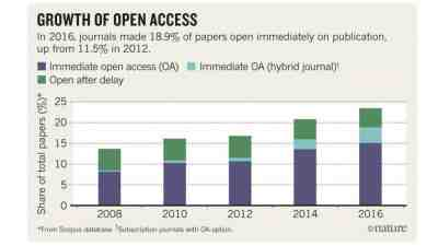 open access growth graph